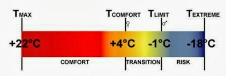 Come Scegliere il Sacco a Pelo? ,Coefficiente termico: