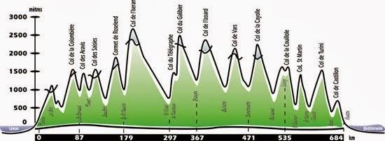 Route-des-Grandes-Alpes-Profilo-altimetrico